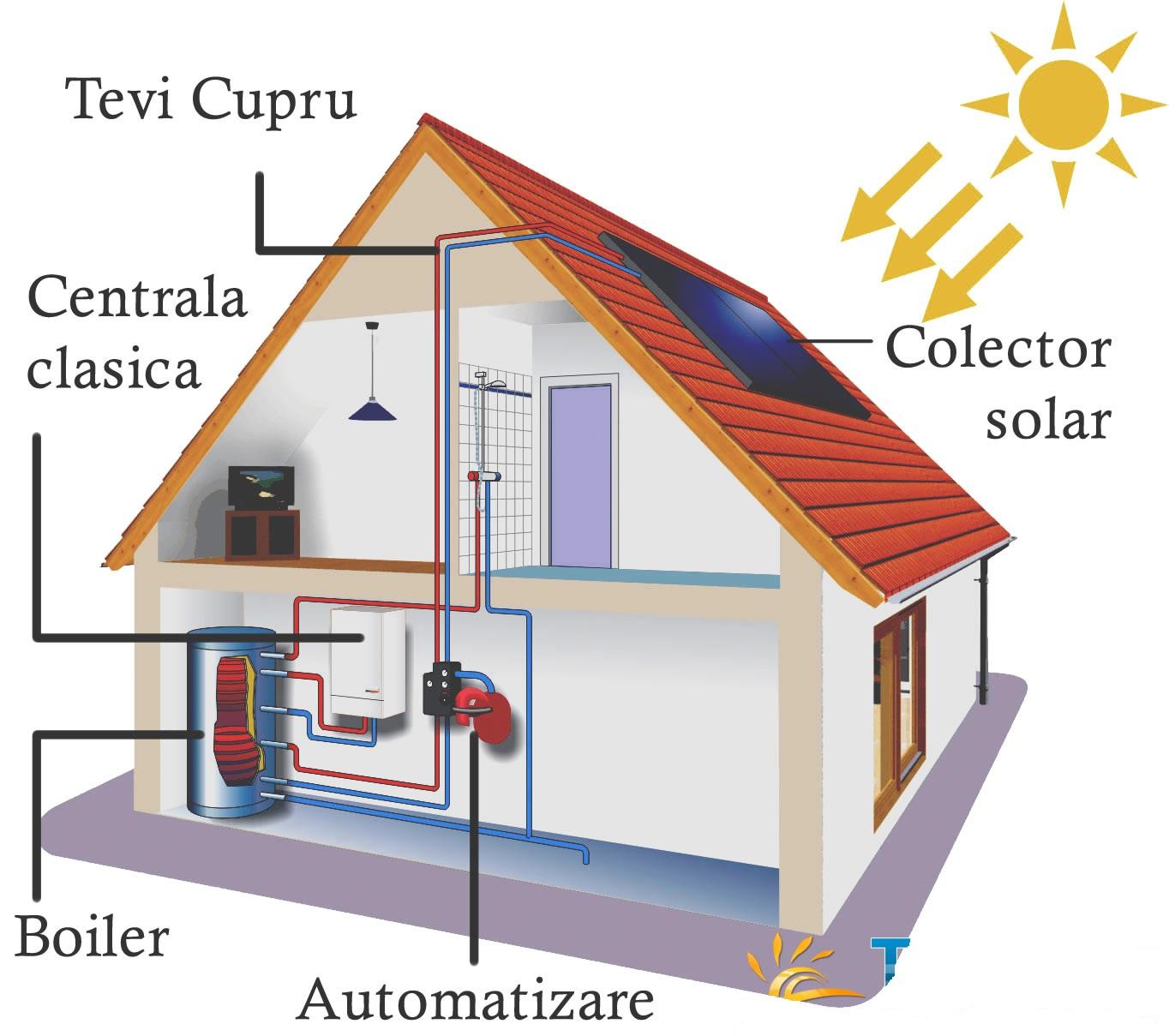 Sisteme de incalzire pentru casa ta